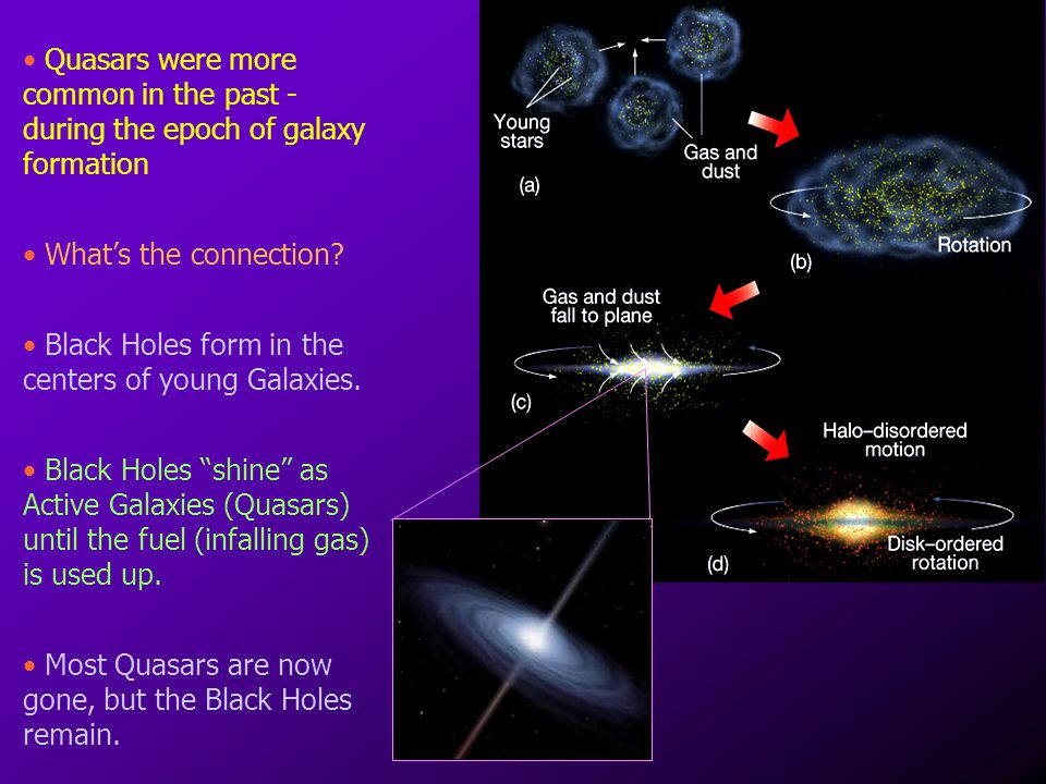 Quasars were more common in the past - during the epoch of galaxy formation