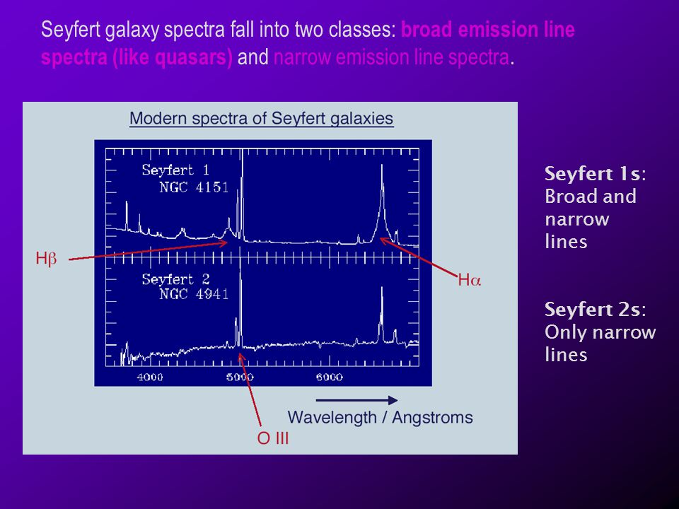 Seyfert galaxy spectra fall into two classes: broad emission line spectra (like quasars) and narrow emission line spectra.