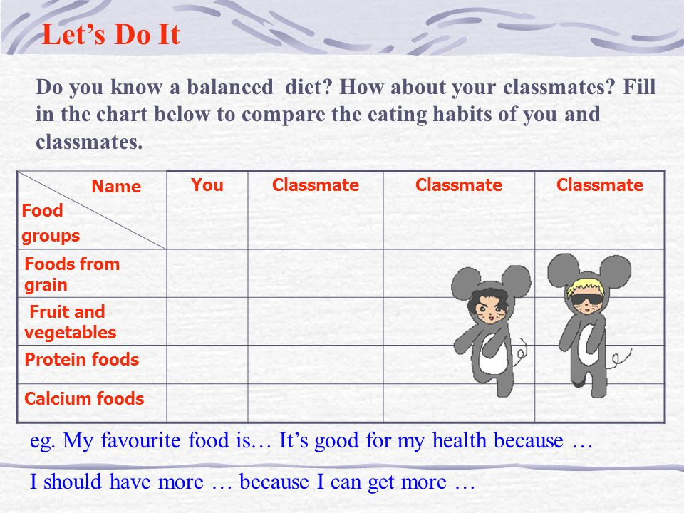 Let's Do It Do you know a balanced diet How about your classmates Fill in the chart below to compare the eating habits of you and classmates.