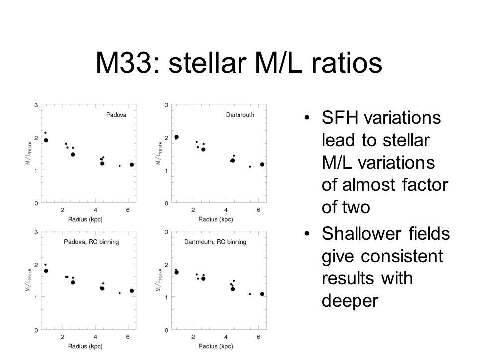 M33: stellar M/L ratios SFH variations lead to stellar M/L variations of almost factor of two.