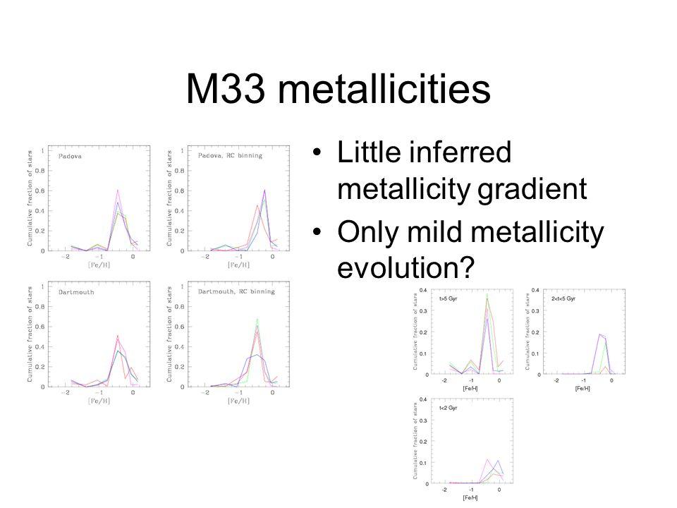 M33 metallicities Little inferred metallicity gradient