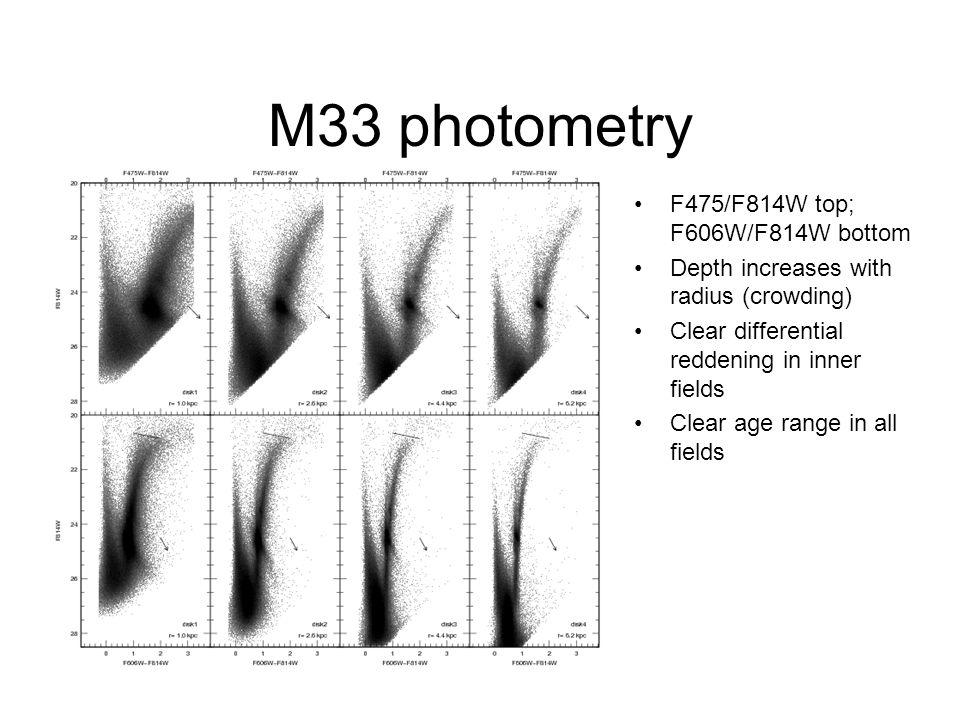 M33 photometry F475/F814W top; F606W/F814W bottom