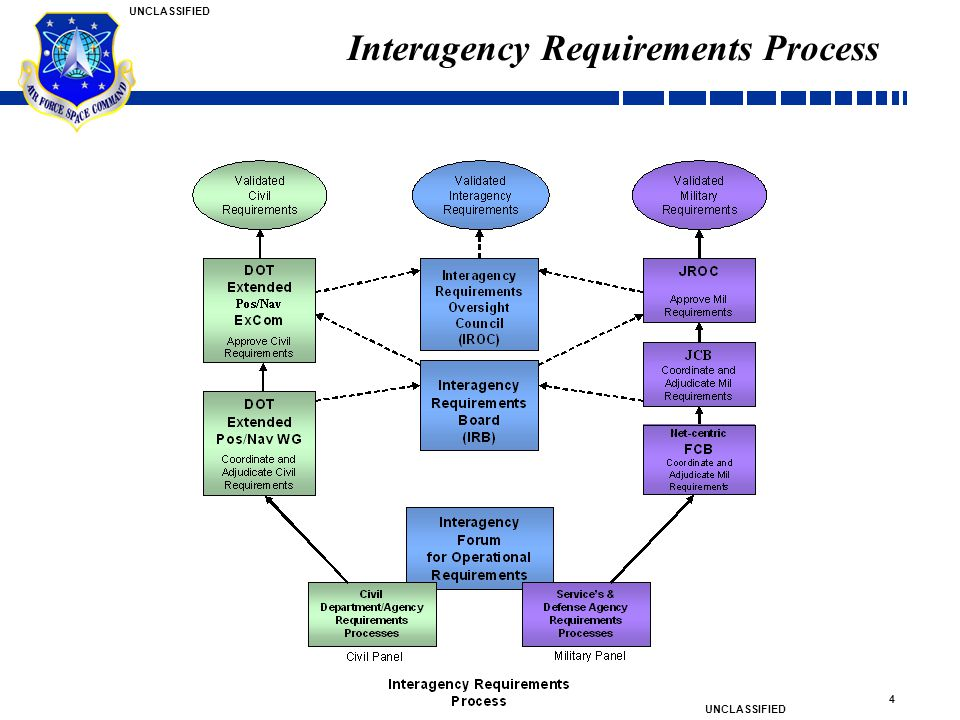 Interagency Requirements Process