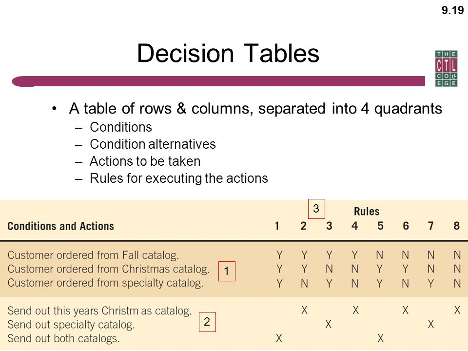 Decision Tables A table of rows & columns, separated into 4 quadrants