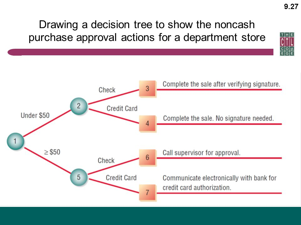 Drawing a decision tree to show the noncash purchase approval actions for a department store