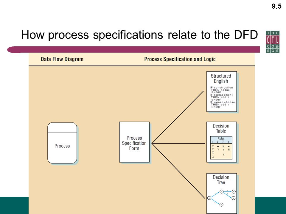 How process specifications relate to the DFD