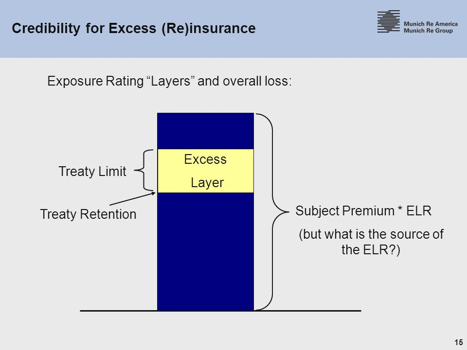 Credibility for Excess (Re)insurance