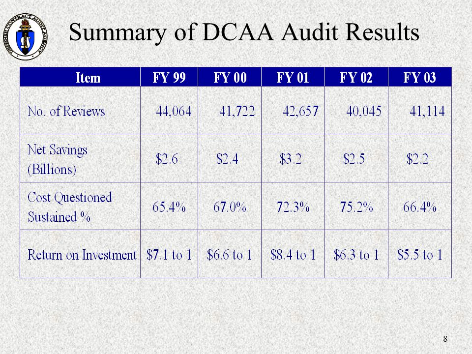 Summary of DCAA Audit Results
