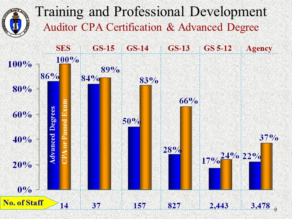 Training and Professional Development Auditor CPA Certification & Advanced Degree