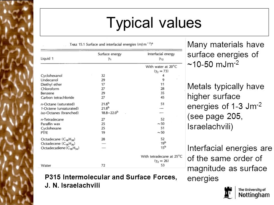 Typical values Many materials have surface energies of ~10-50 mJm-2