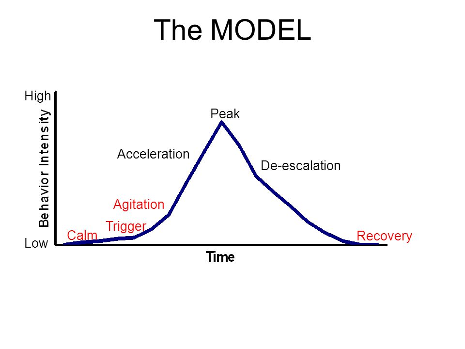 The MODEL High Peak Acceleration De-escalation Agitation Trigger Calm