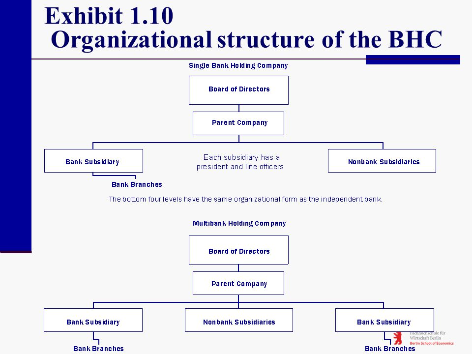 Exhibit 1.10 Organizational structure of the BHC