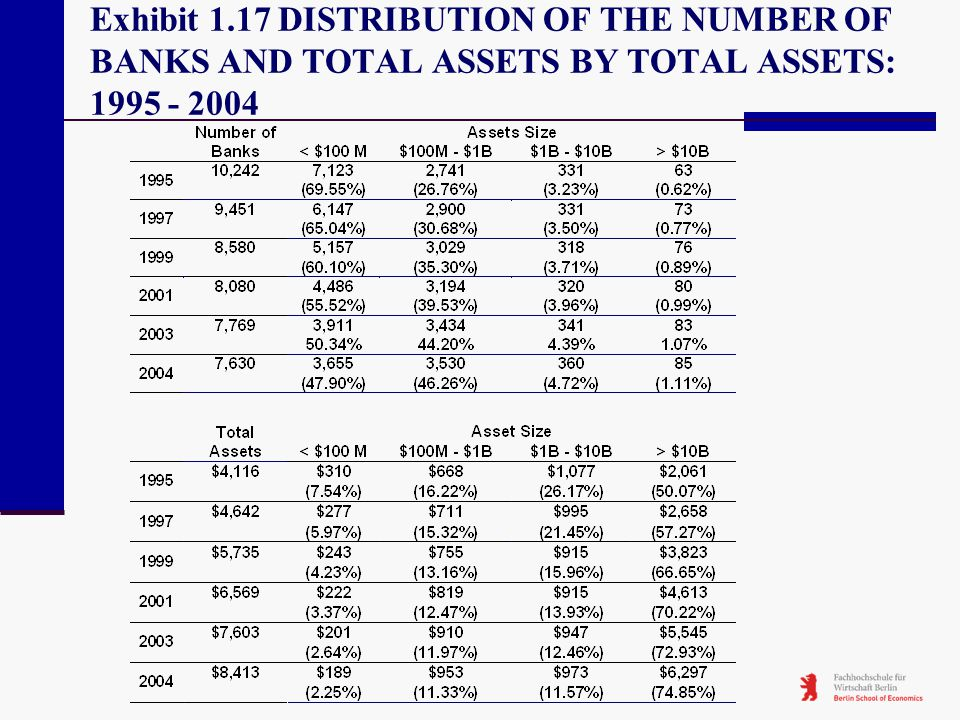 Exhibit 1.17 DISTRIBUTION OF THE NUMBER OF BANKS AND TOTAL ASSETS BY TOTAL ASSETS: 1995 - 2004