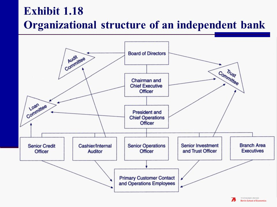 Exhibit 1.18 Organizational structure of an independent bank