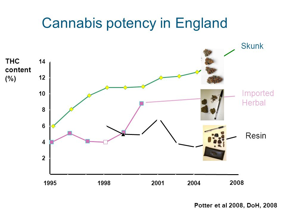 Cannabis potency in England