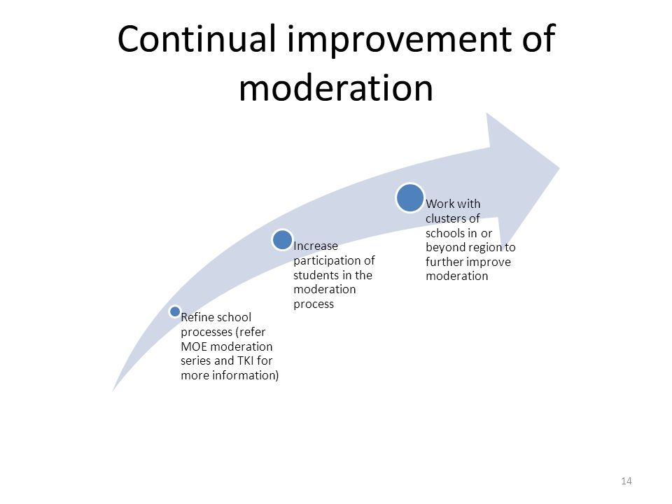 Continual improvement of moderation