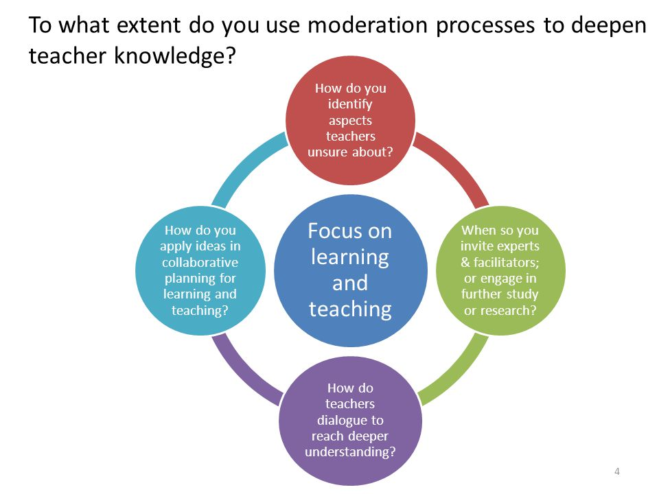 To what extent do you use moderation processes to deepen teacher knowledge