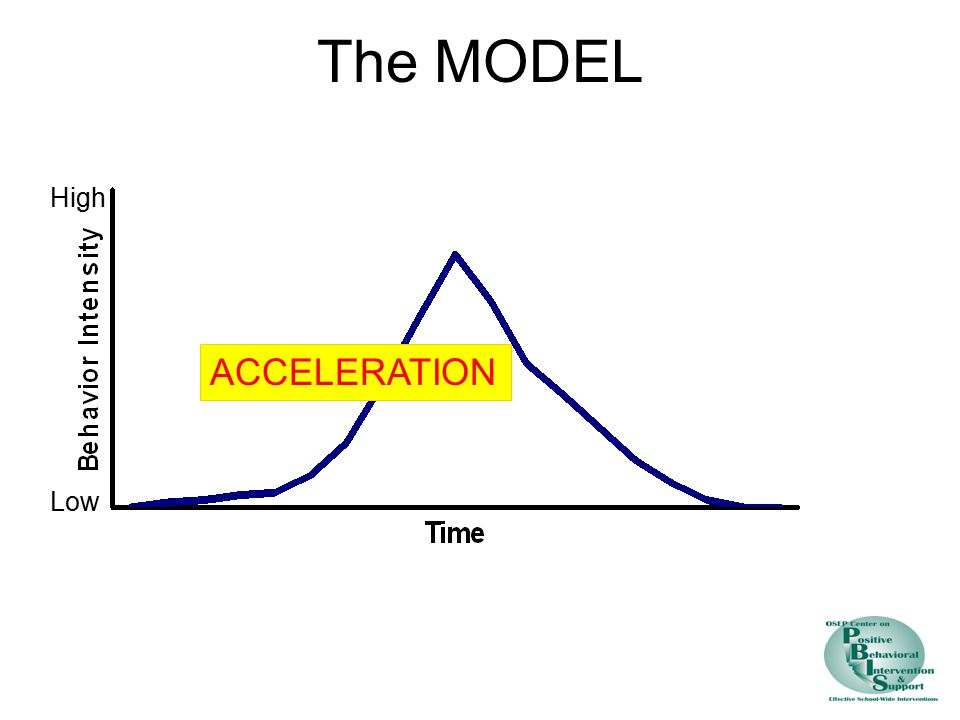 The MODEL High ACCELERATION Low