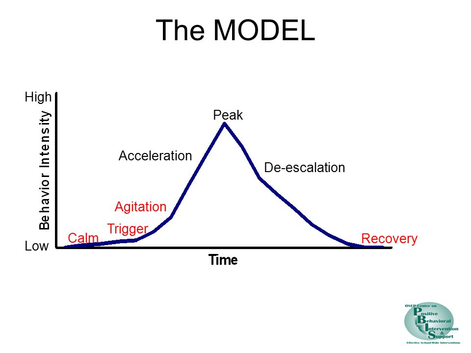 The MODEL High Peak Acceleration De-escalation Agitation Trigger Calm