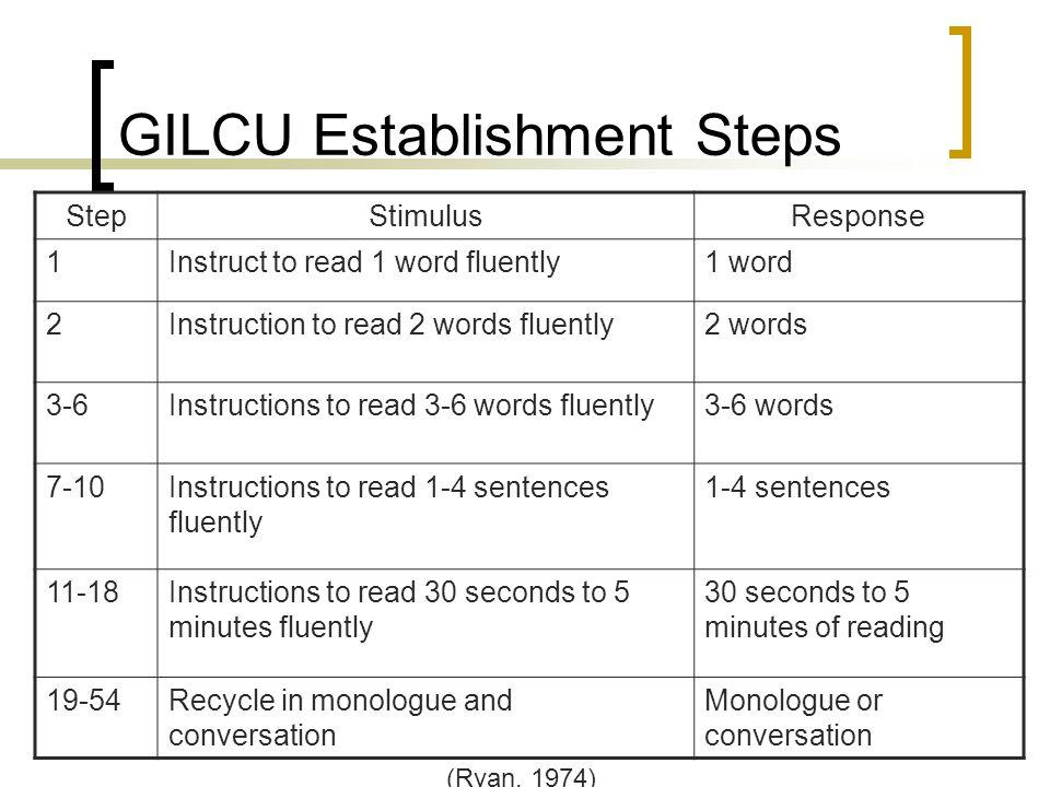 GILCU Establishment Steps