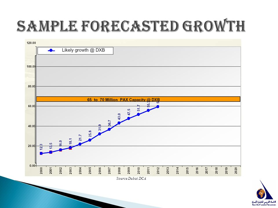 Sample Forecasted growth
