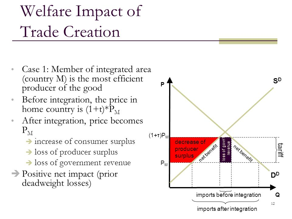 Welfare Impact of Trade Creation