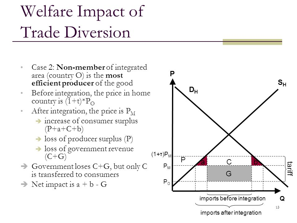 Welfare Impact of Trade Diversion