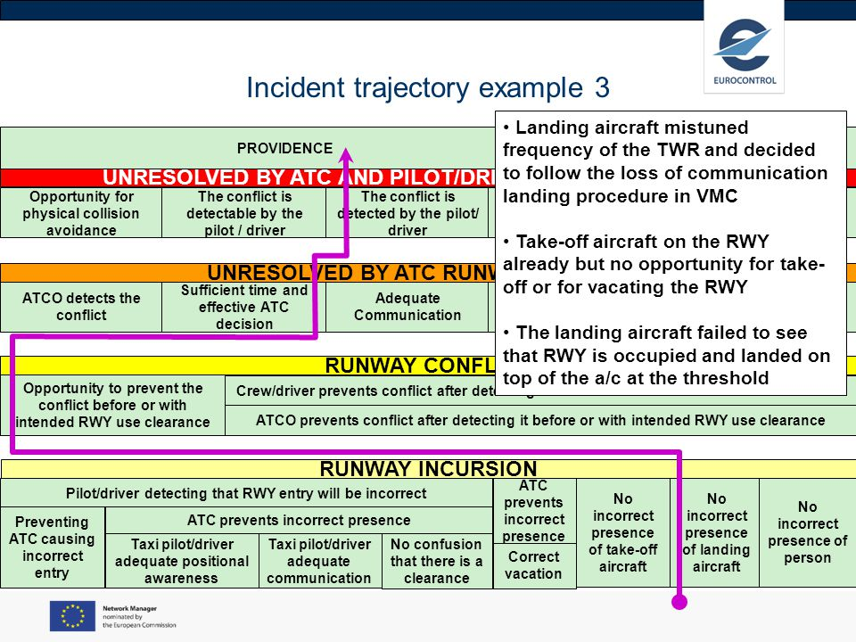 Incident trajectory example 3