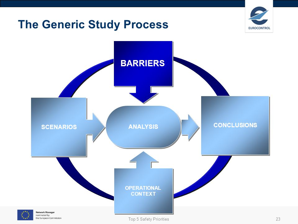 The Generic Study Process