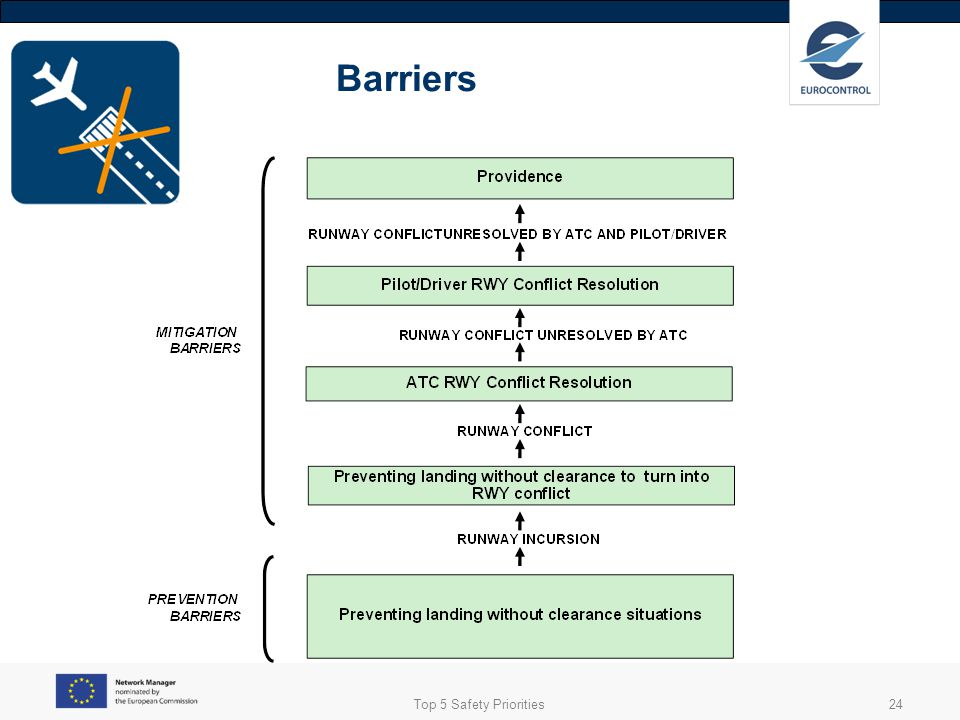 Barriers Top 5 Safety Priorities