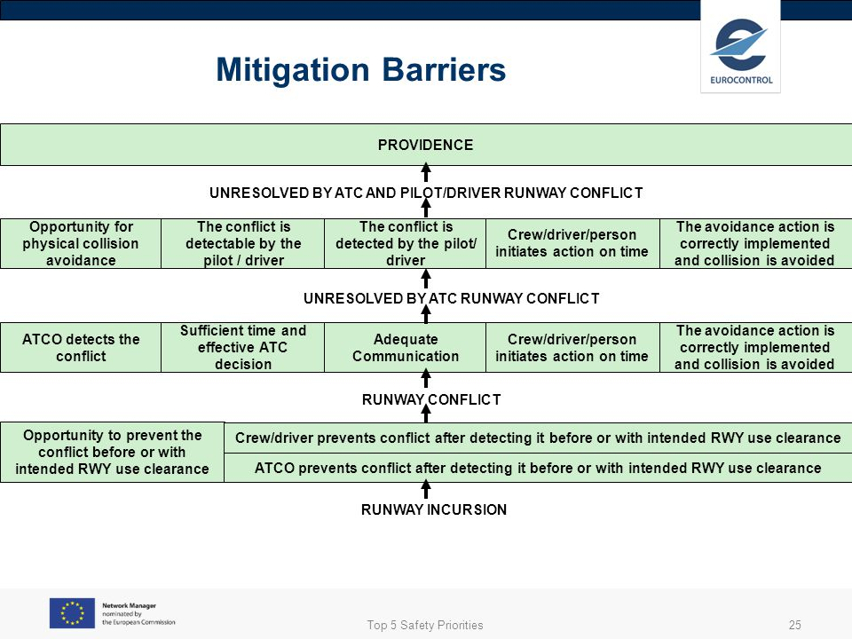 Mitigation Barriers PROVIDENCE