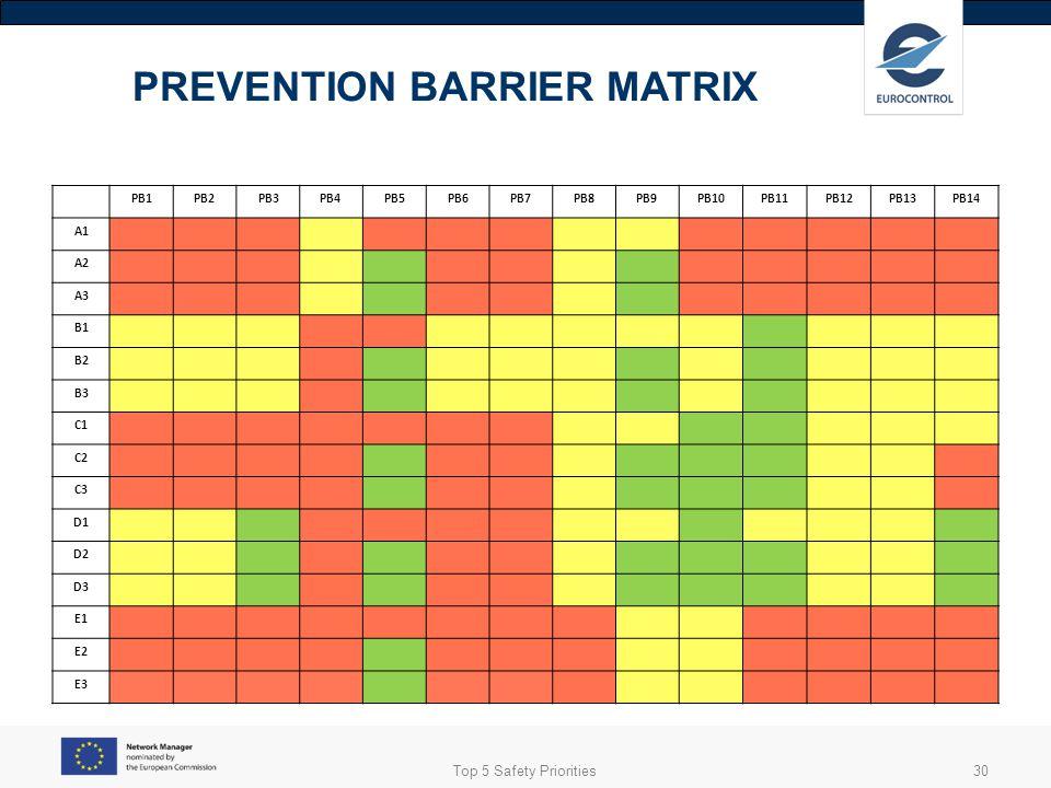 PREVENTION BARRIER MATRIX
