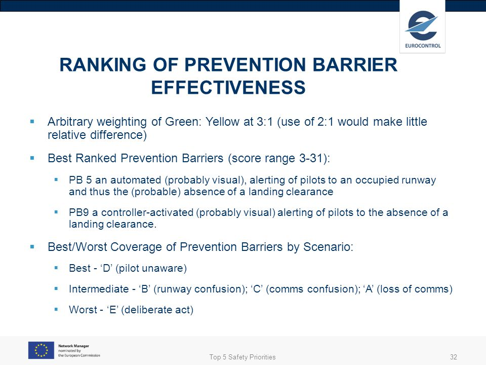RANKING OF PREVENTION BARRIER EFFECTIVENESS