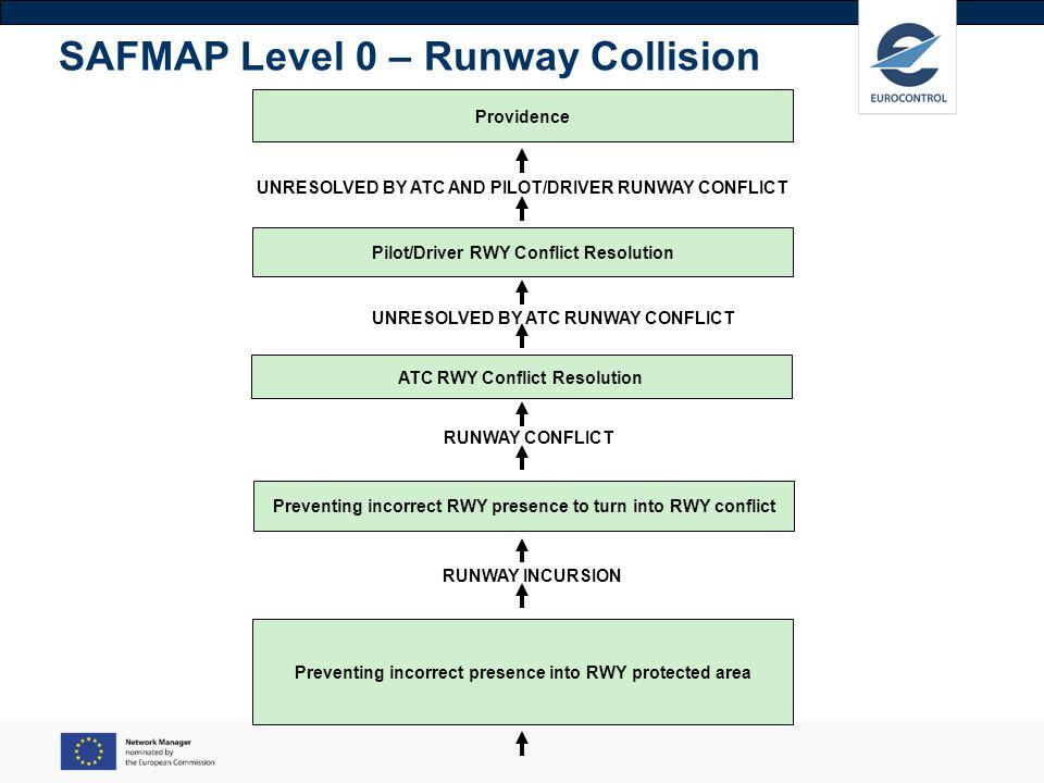SAFMAP Level 0 – Runway Collision