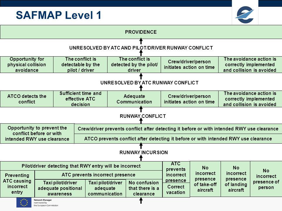 SAFMAP Level 1 PROVIDENCE