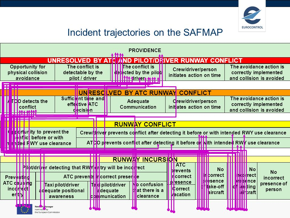 Incident trajectories on the SAFMAP
