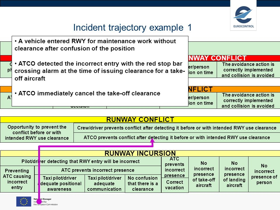 Incident trajectory example 1