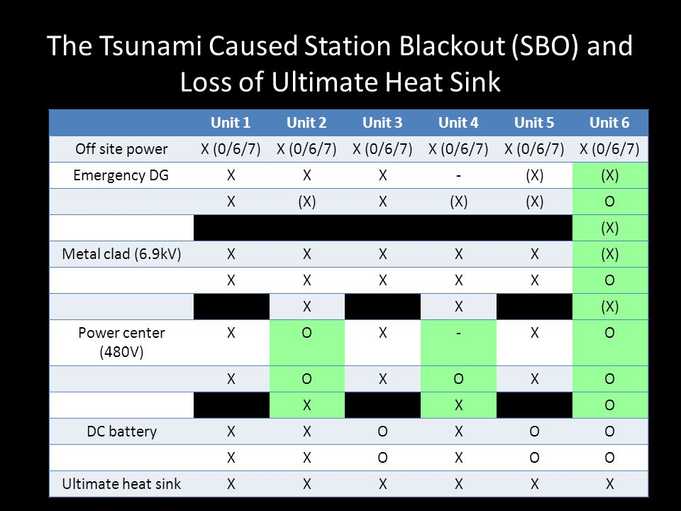 The Tsunami Caused Station Blackout (SBO) and Loss of Ultimate Heat Sink