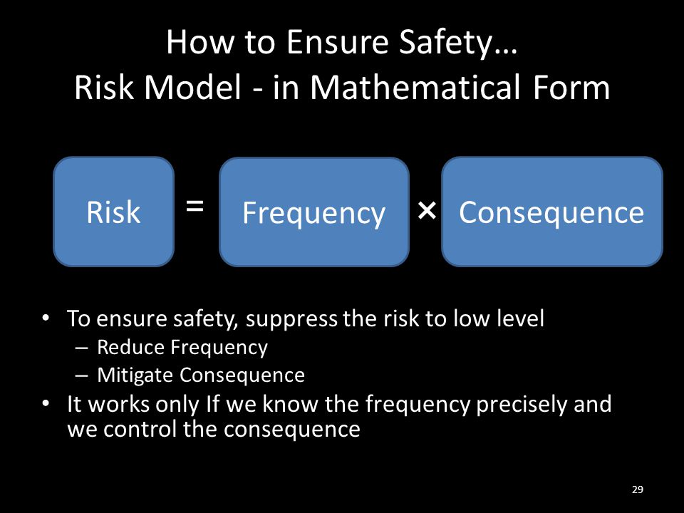 How to Ensure Safety… Risk Model - in Mathematical Form