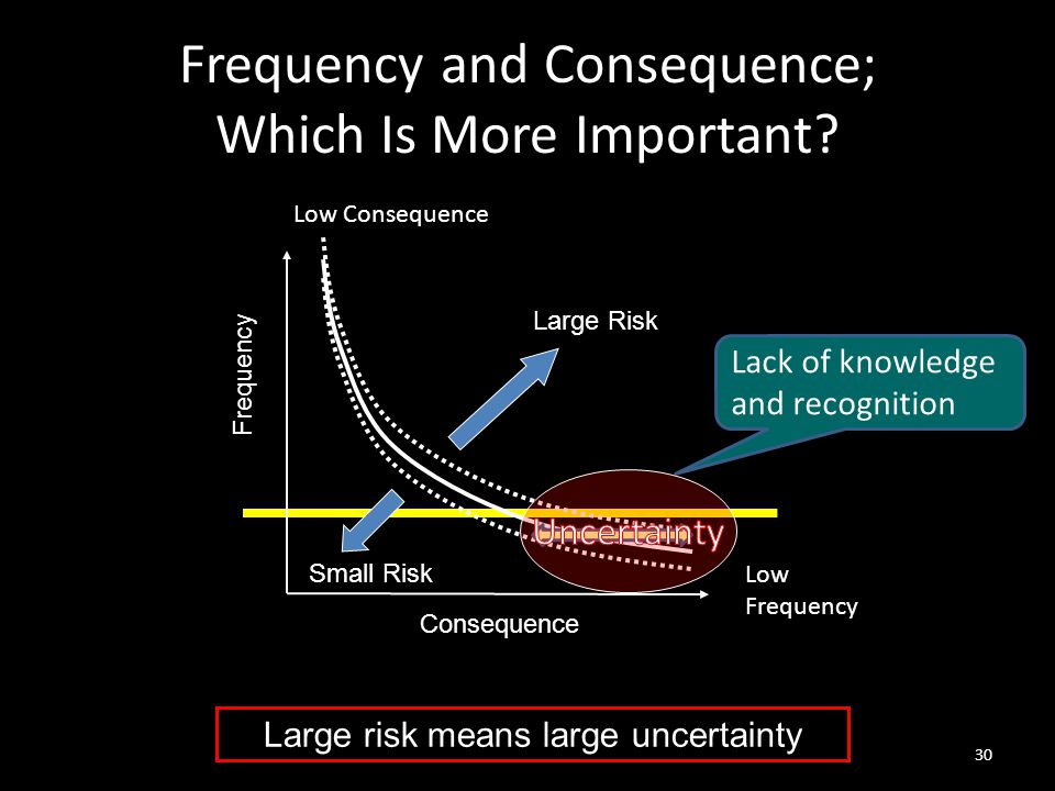 Frequency and Consequence; Which Is More Important