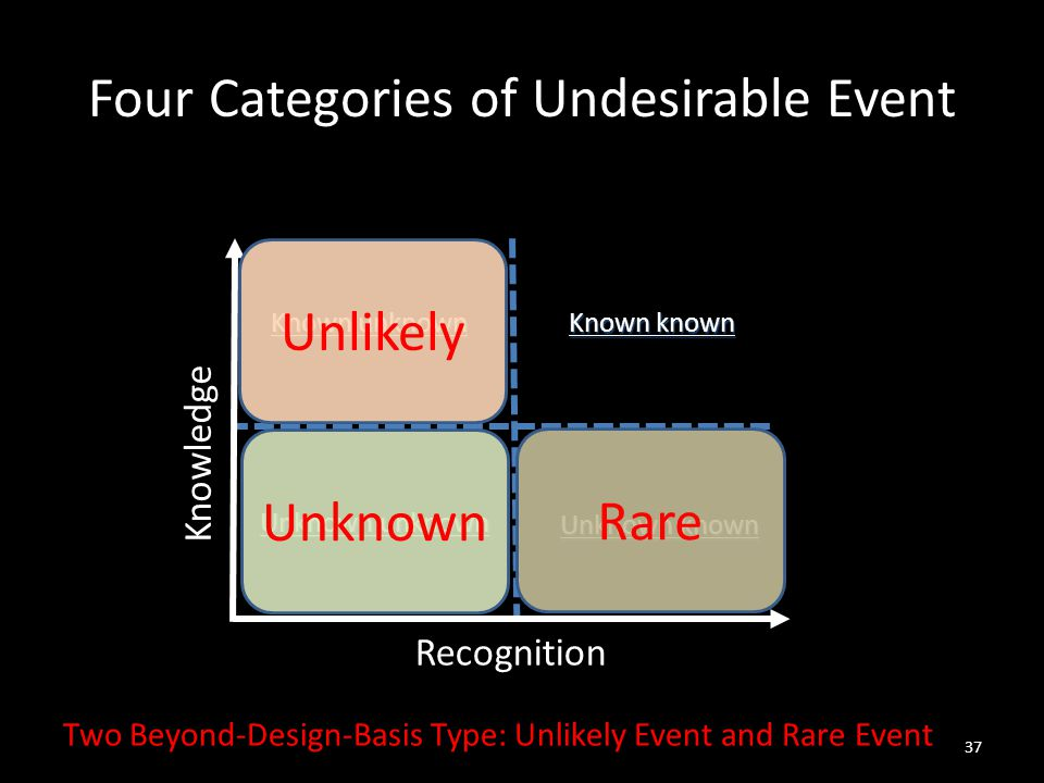 Four Categories of Undesirable Event