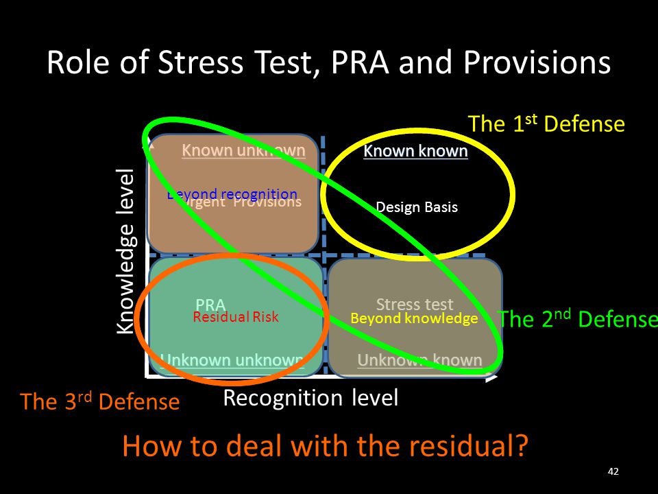 Role of Stress Test, PRA and Provisions