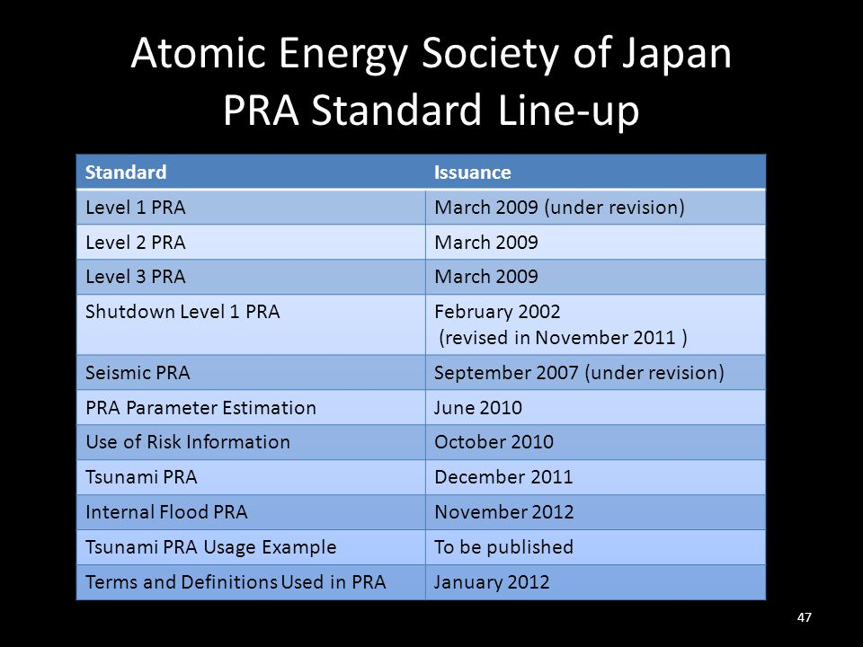 Atomic Energy Society of Japan PRA Standard Line-up