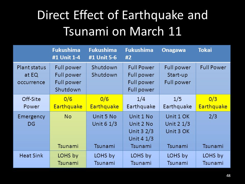 Direct Effect of Earthquake and Tsunami on March 11