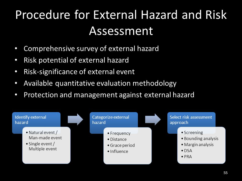 Procedure for External Hazard and Risk Assessment