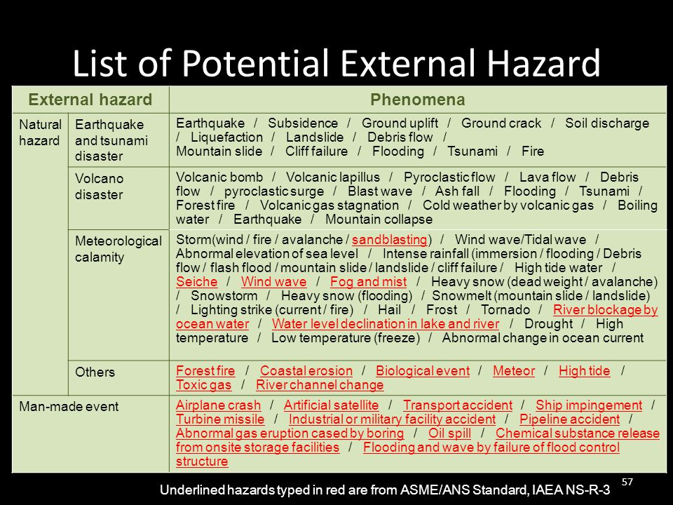 List of Potential External Hazard