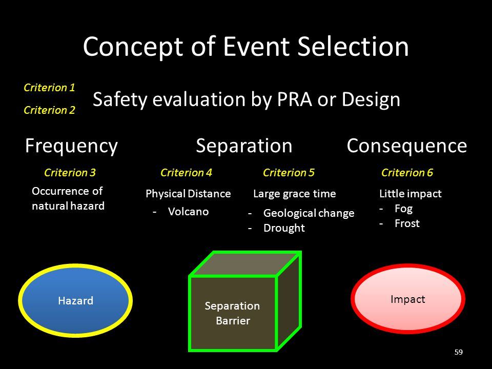 Concept of Event Selection