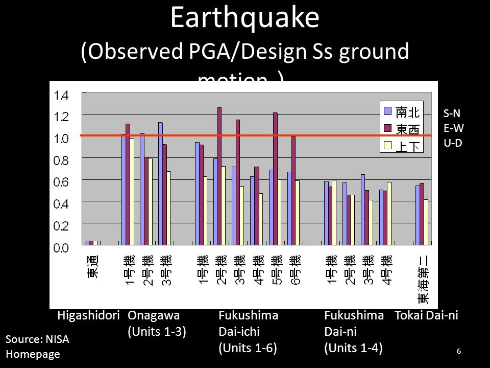 Earthquake (Observed PGA/Design Ss ground motion)