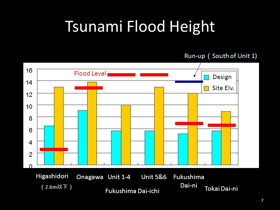 Tsunami Flood Height Run-up(South of Unit 1) Flood Level Design