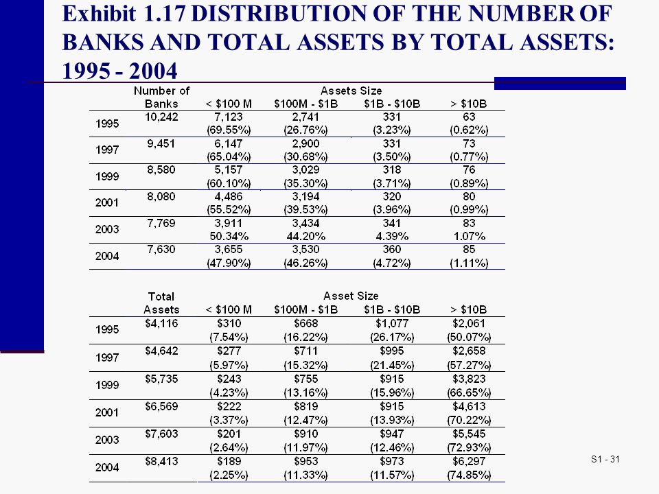 Exhibit 1.17 DISTRIBUTION OF THE NUMBER OF BANKS AND TOTAL ASSETS BY TOTAL ASSETS: